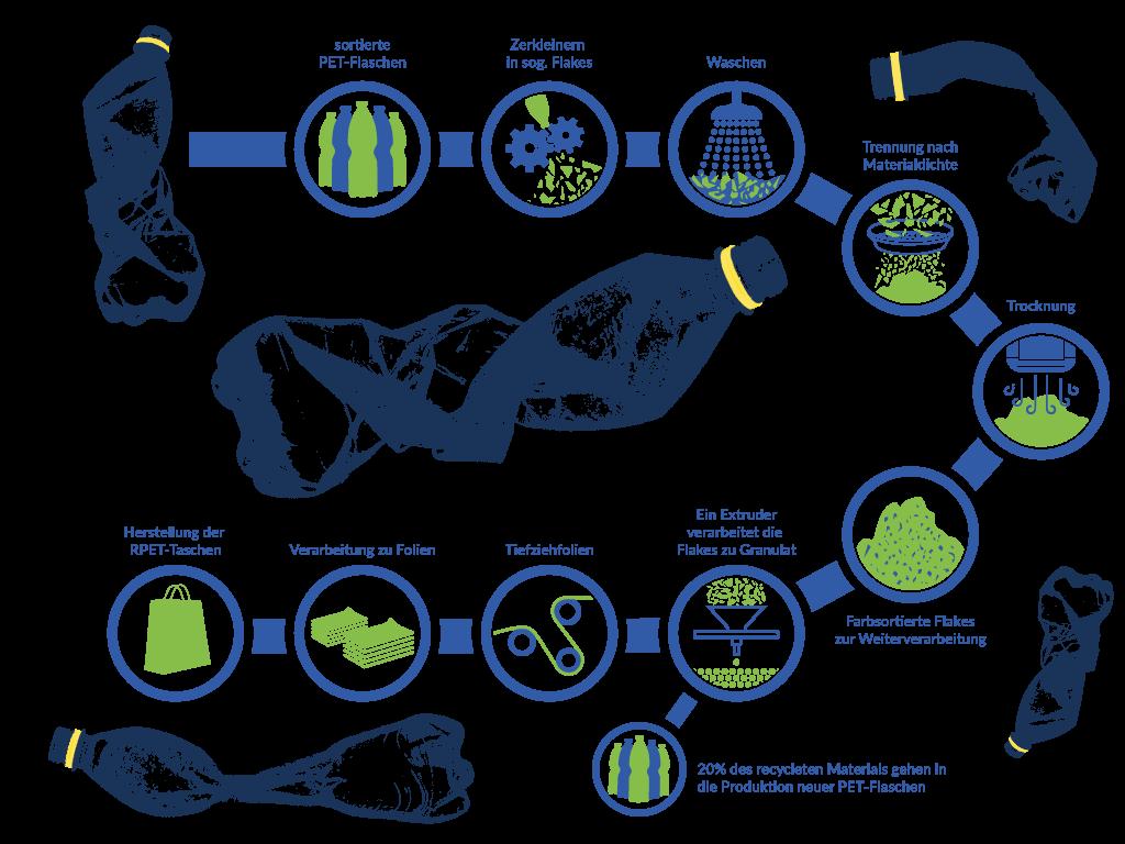 rPET - Darstellung des Recyclingprodzess von der Flasche zur Tasche